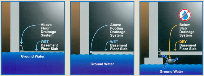 Basement Waterproofing Select Basement Waterproofing 07751
