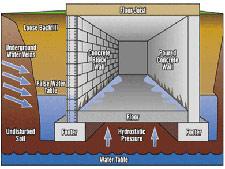Merveilleux Basement Waterproofing