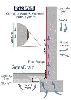 Attractive GrateDrain System With Basement Wall Vapor Barrier Nice Ideas