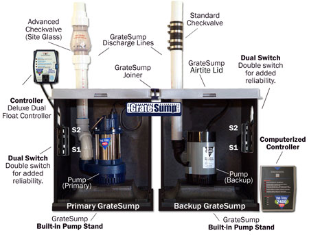Sump Pumps Battery Backups Select Basement Waterproofing - Basement pumps