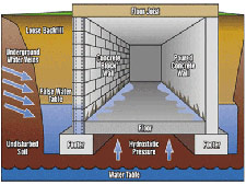 Basement Waterproofing - Select Basement Waterproofing New Jersey 07751