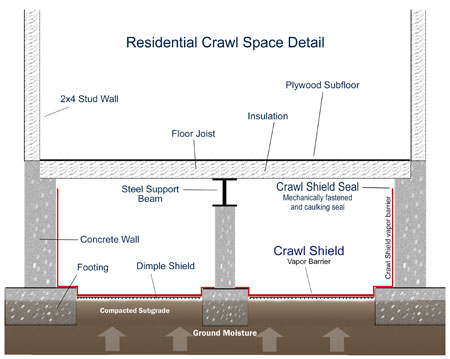 crawlshielddiagram Crawl Space Waterproofing Select Basement Waterproofing