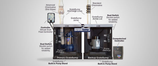 5 Ways You Can Benefit From a Battery Operated Backup Sump Pump