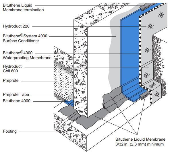 Bituthene 174 4000 Select Basement Waterproofing New Jersey